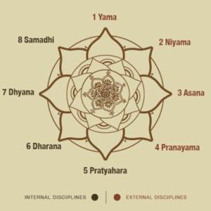 magdala-joga.pl joga Patandźali